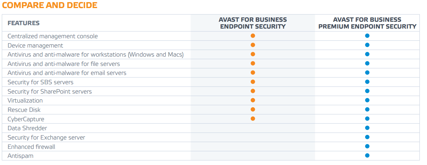 Avast business compare | Mimecast Web Security vs Avast Business